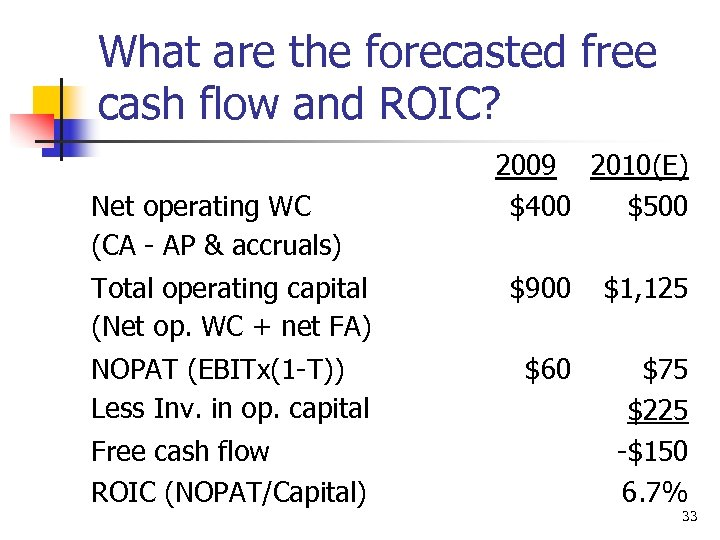 What are the forecasted free cash flow and ROIC? Net operating WC (CA -