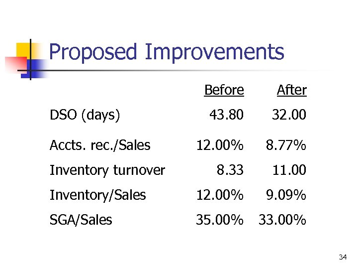 Proposed Improvements Before After 43. 80 32. 00 12. 00% 8. 77% 8. 33