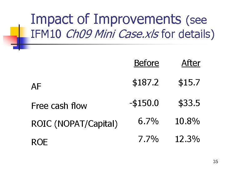 Impact of Improvements (see IFM 10 Ch 09 Mini Case. xls for details) Before