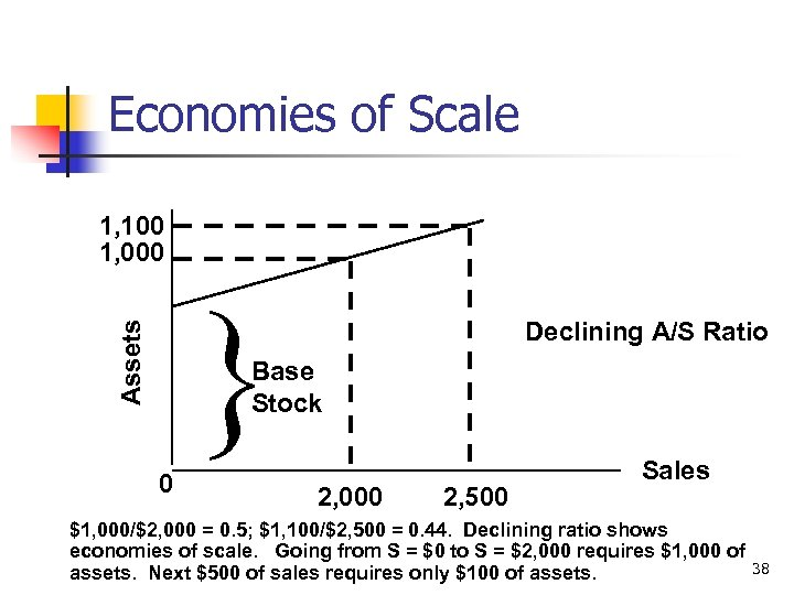 Economies of Scale Assets 1, 100 1, 000 Declining A/S Ratio Base Stock 0