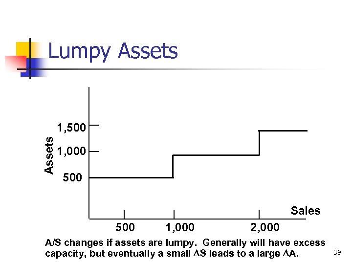 Lumpy Assets 1, 500 1, 000 500 Sales 500 1, 000 2, 000 A/S