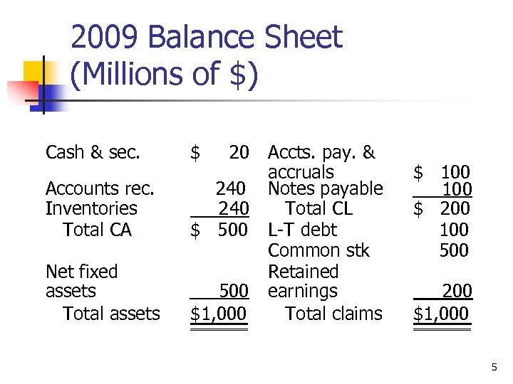 2009 Balance Sheet (Millions of $) Cash & sec. $ 20 Accounts rec. Inventories