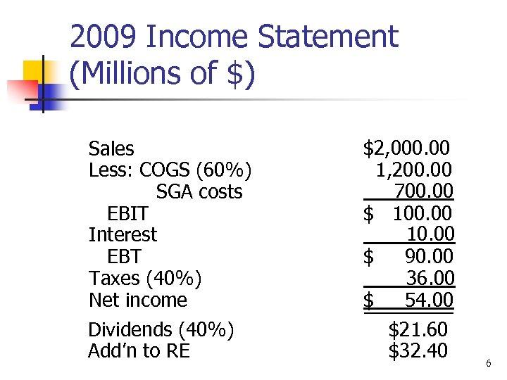 2009 Income Statement (Millions of $) Sales Less: COGS (60%) SGA costs EBIT Interest