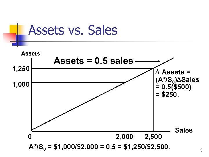 Assets vs. Sales Assets 1, 250 1, 000 Assets = 0. 5 sales Assets