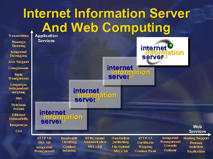 Internet Information Server And Web Computing Transactions Message Queuing Application Services internet information 4.