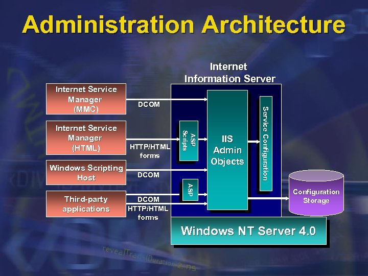 Administration Architecture Windows Scripting Host DCOM HTTP/HTML forms ASP Third-party applications HTTP/HTML forms ASP