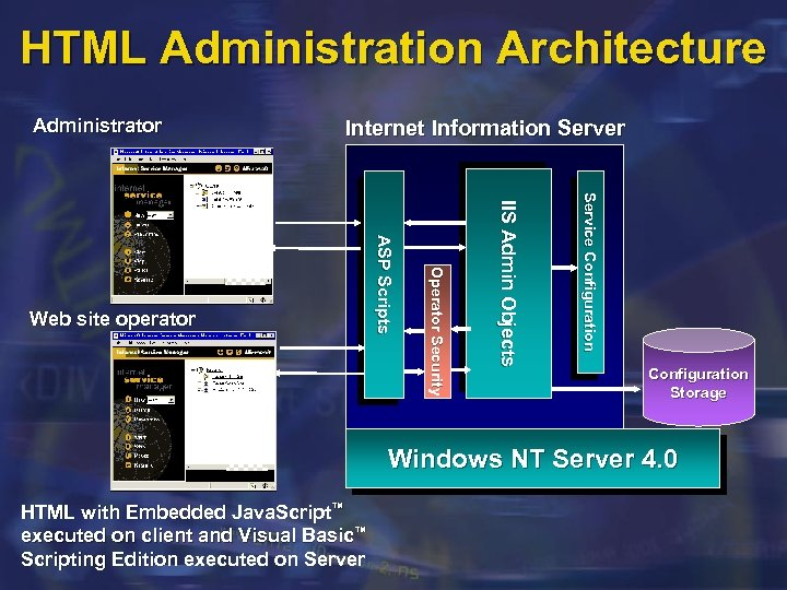 HTML Administration Architecture Administrator Internet Information Server Service Configuration IIS Admin Objects Operator Security
