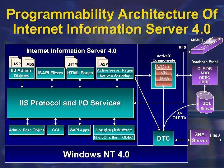 Programmability Architecture Of Internet Information Server 4. 0 MSMQ Internet Information Server 4. 0.