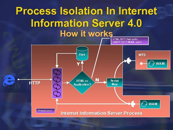 Process Isolation In Internet Information Server 4. 0 How it works HTML GIF? (fast