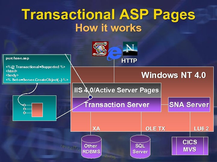 Transactional ASP Pages How it works purchase. asp HTTP <%@ Transactional=Supported %> <html> <body>