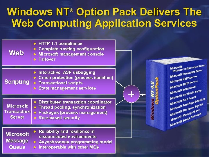 Windows NT® Option Pack Delivers The Web Computing Application Services Web Scripting Microsoft Transaction