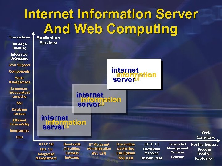 Internet Information Server And Web Computing Transactions Message Queuing Application Services Integrated Debugging Java