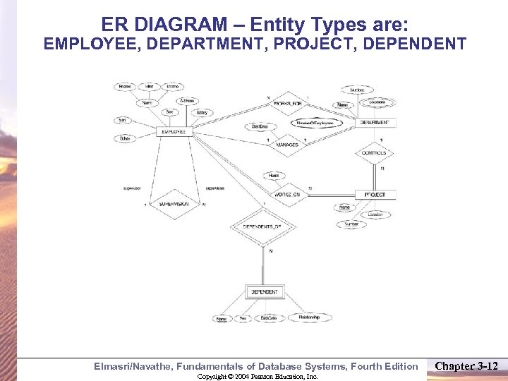 ER DIAGRAM – Entity Types are: EMPLOYEE, DEPARTMENT, PROJECT, DEPENDENT Elmasri/Navathe, Fundamentals of Database