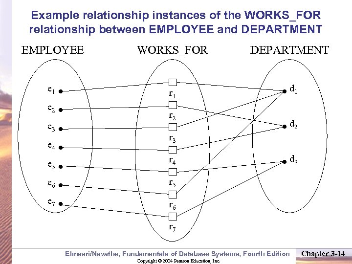 Example relationship instances of the WORKS_FOR relationship between EMPLOYEE and DEPARTMENT EMPLOYEE WORKS_FOR e