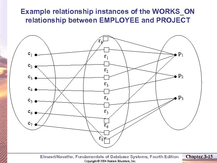 Example relationship instances of the WORKS_ON relationship between EMPLOYEE and PROJECT r 9 e