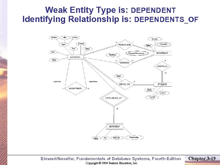 Weak Entity Type is: DEPENDENT Identifying Relationship is: DEPENDENTS_OF Elmasri/Navathe, Fundamentals of Database Systems,