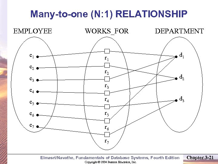 Many-to-one (N: 1) RELATIONSHIP EMPLOYEE WORKS_FOR e 1 r 1 e 2 e 3