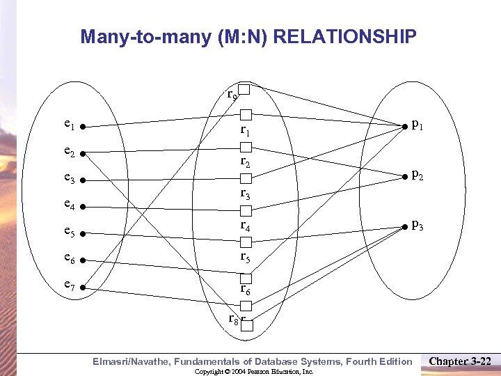 Many-to-many (M: N) RELATIONSHIP r 9 e 1 r 1 e 2 e 3