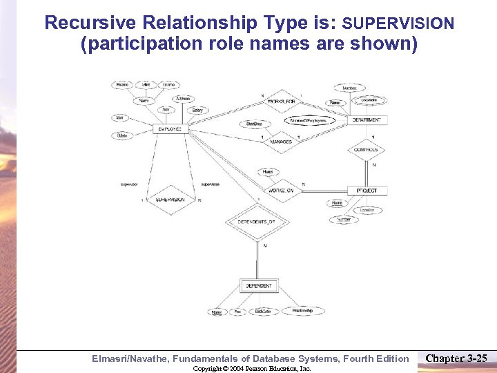 Recursive Relationship Type is: SUPERVISION (participation role names are shown) Elmasri/Navathe, Fundamentals of Database