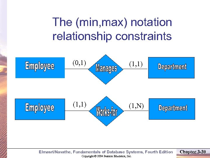 The (min, max) notation relationship constraints (0, 1) (1, N) Elmasri/Navathe, Fundamentals of Database