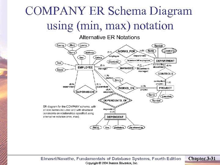 COMPANY ER Schema Diagram using (min, max) notation Elmasri/Navathe, Fundamentals of Database Systems, Fourth
