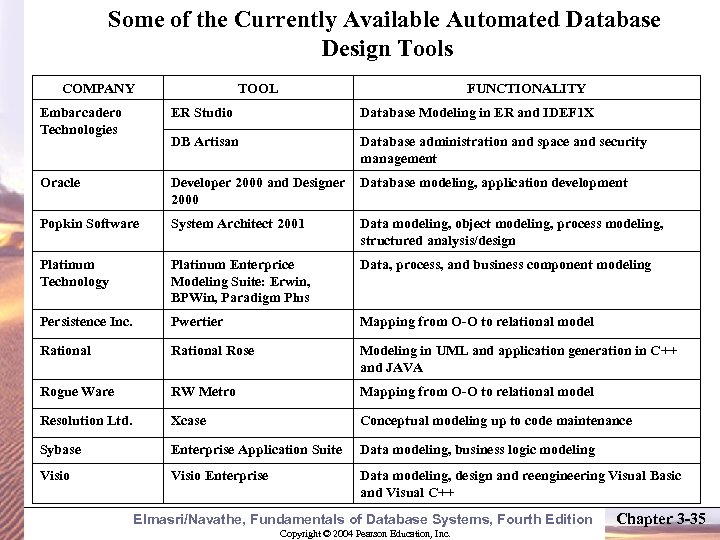 Some of the Currently Available Automated Database Design Tools COMPANY TOOL FUNCTIONALITY Embarcadero Technologies