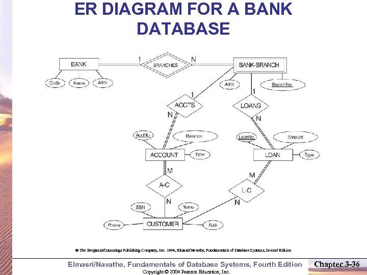 ER DIAGRAM FOR A BANK DATABASE © The Benjamin/Cummings Publishing Company, Inc. 1994, Elmasri/Navathe,