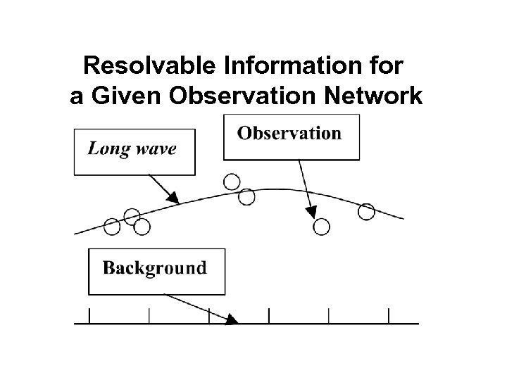 Resolvable Information for a Given Observation Network