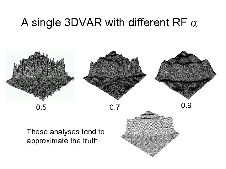A single 3 DVAR with different RF 0. 5 These analyses tend to approximate