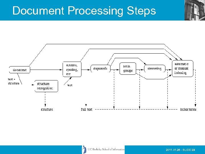Document Processing Steps 2011. 01. 26 - SLIDE 29