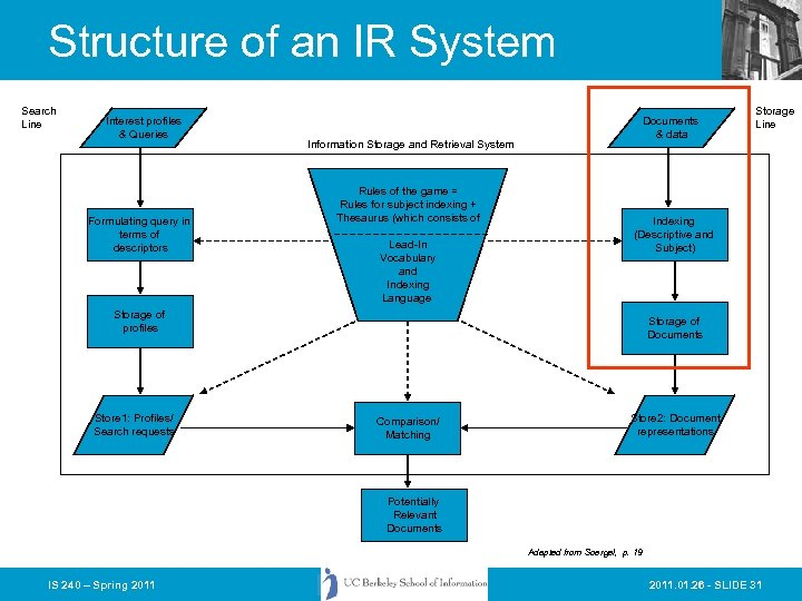 Structure of an IR System Search Line Interest profiles & Queries Formulating query in