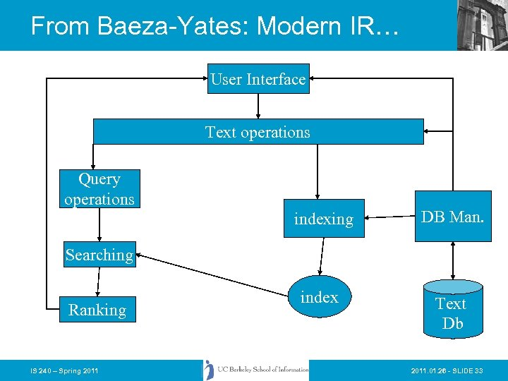 From Baeza-Yates: Modern IR… User Interface Text operations Query operations indexing DB Man. index