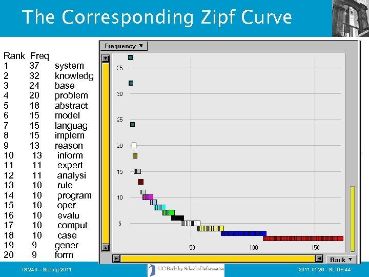 The Corresponding Zipf Curve Rank 1 2 3 4 5 6 7 8 9