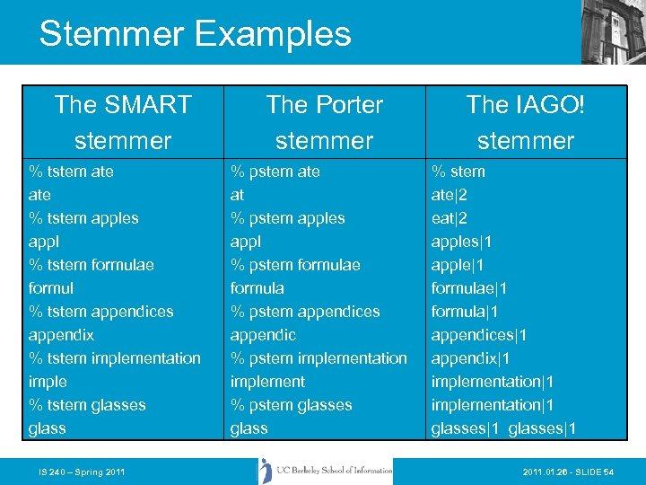 Stemmer Examples The SMART stemmer % tstem ate % tstem apples appl % tstem