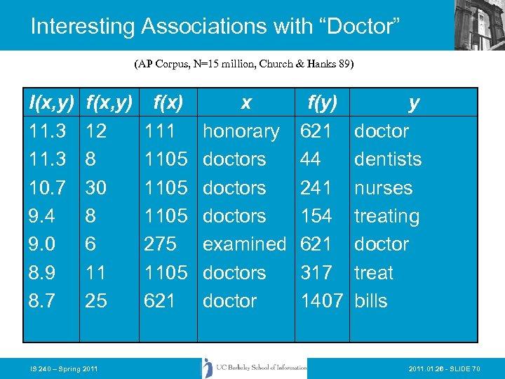 "Interesting Associations with ""Doctor"" (AP Corpus, N=15 million, Church & Hanks 89) I(x, y)"