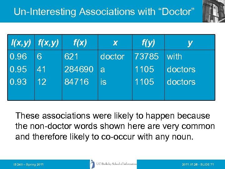 """Un-Interesting Associations with """"Doctor"""" I(x, y) f(x, y) 0. 96 0. 95 0. 93"""