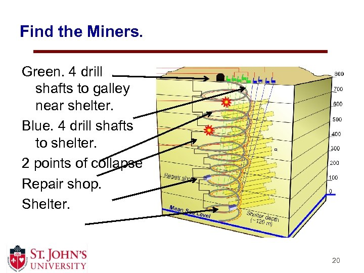 Find the Miners. Green. 4 drill shafts to galley near shelter. Blue. 4 drill