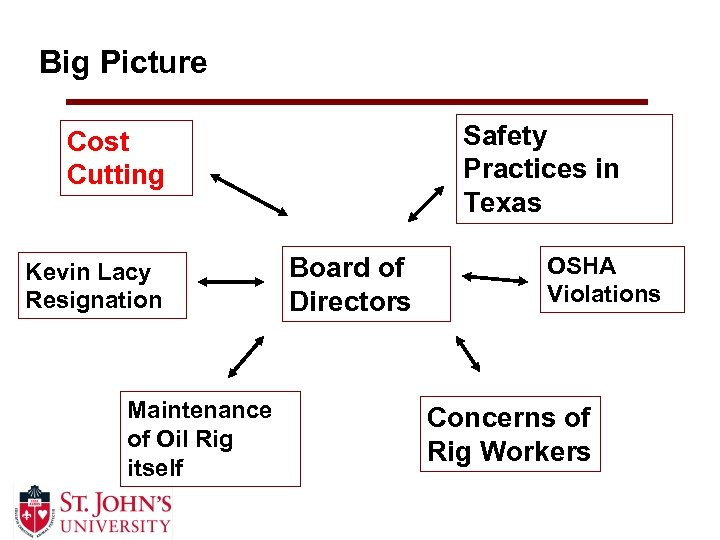 Big Picture Safety Practices in Texas Cost Cutting Kevin Lacy Resignation Maintenance of Oil