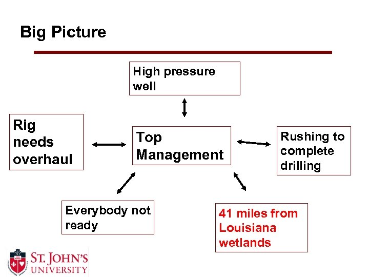 Big Picture High pressure well Rig needs overhaul Top Management Everybody not ready Rushing