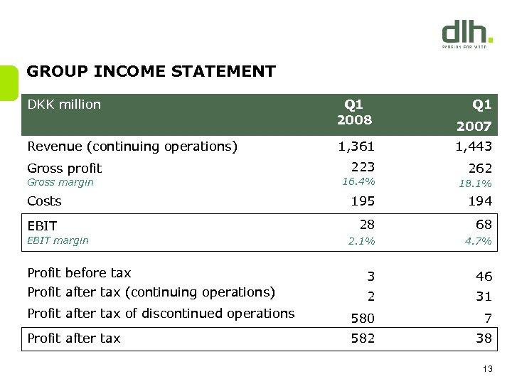 GROUP INCOME STATEMENT DKK million Revenue (continuing operations) Gross profit Gross margin Costs EBIT