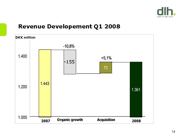 Revenue Developement Q 1 2008 DKK million -155 14