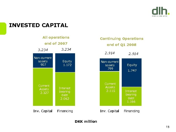 INVESTED CAPITAL All operations Continuing Operations end of 2007 end of Q 1 2008