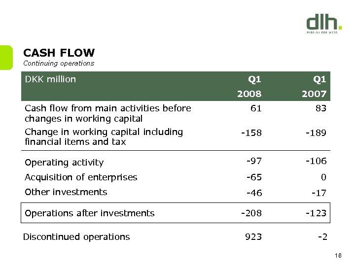 CASH FLOW Continuing operations DKK million Q 1 2008 2007 61 83 -158 -189