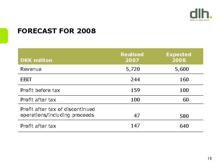 FORECAST FOR 2008 Realised 2007 DKK million Revenue Expected 2008 5, 720 5, 600