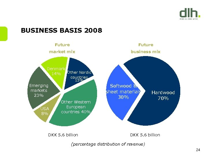 BUSINESS BASIS 2008 Future market mix business mix Denmark Other Nordic 14% countries 15%