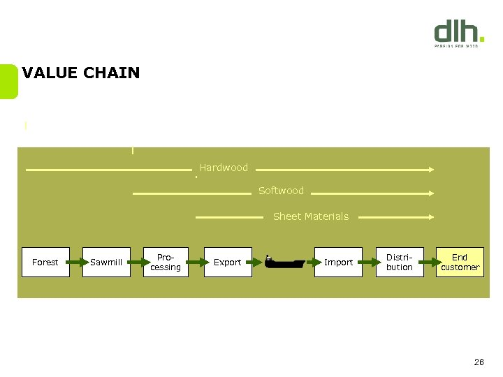 VALUE CHAIN Hardwood Softwood Sheet Materials Forest Sawmill Processing Export Import Distribution End customer
