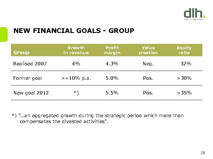 NEW FINANCIAL GOALS - GROUP Group Realised 2007 Former goal New goal 2012 Growth