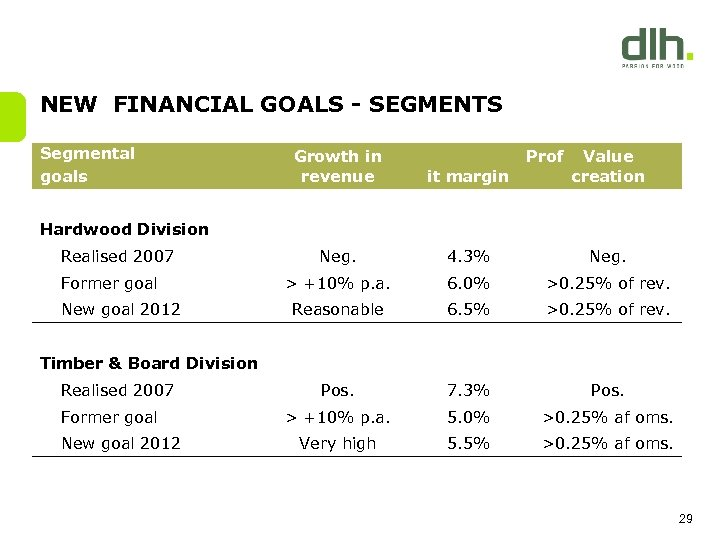 NEW FINANCIAL GOALS - SEGMENTS Segmental goals Growth in revenue Prof Value creation it