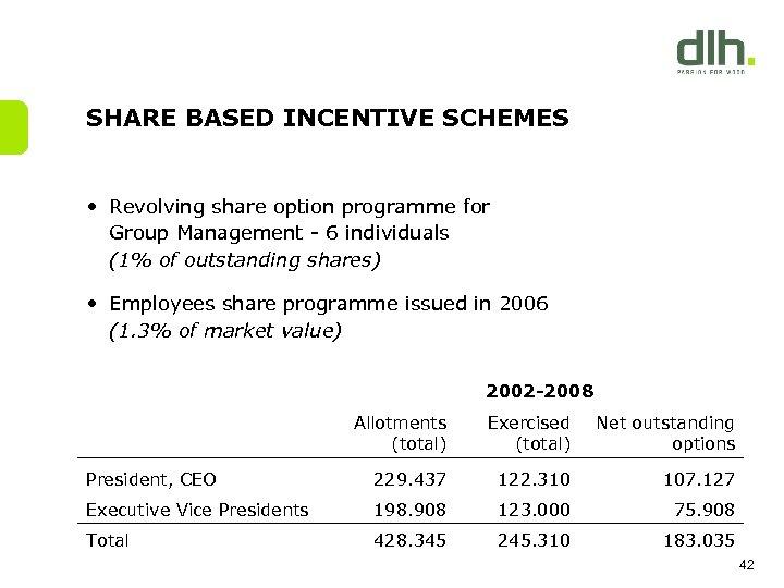 SHARE BASED INCENTIVE SCHEMES • Revolving share option programme for Group Management - 6