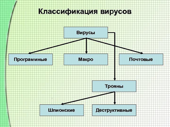 Классификация вирусов Вирусы Программные Макро Почтовые Трояны Шпионские Деструктивные